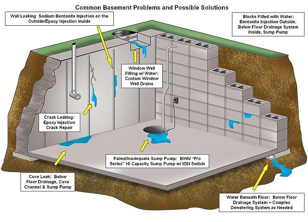 Waterproofing And Tanking Your Home. A Guide To Creating A