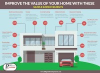 Simple home Improvements add home value