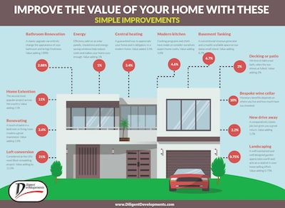 Simple Home Improvements Add Home Value - Future