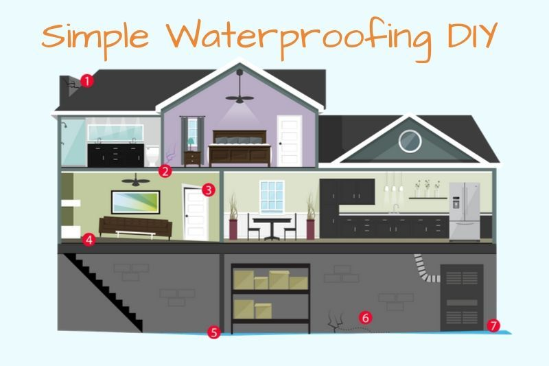 Simple Waterproofing Basement